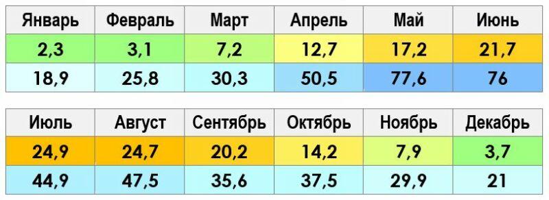 Климат и погода в Тбилиси