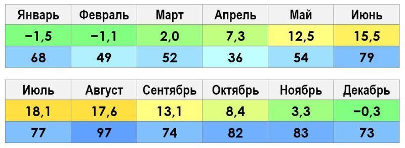 Климат и погода Калининград