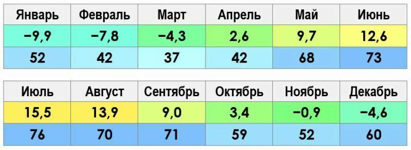 Климат и погода в Москве