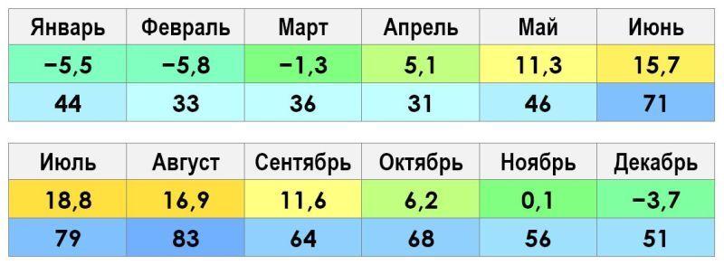 Климат и погода в Санкт-Петербурге