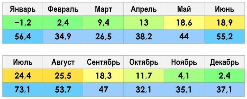 Климат и погода Зеленоградск