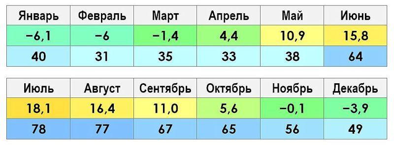 Климат и погода Петергоф