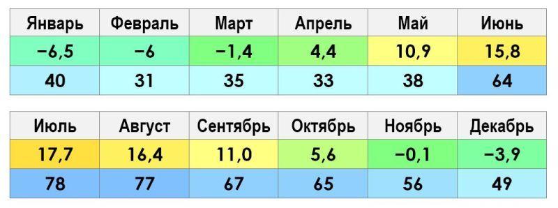 Климат и погода города Пушкин