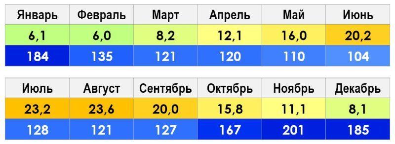 Климат и погода в Сочи
