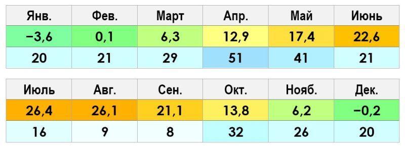 Климат и погода Ереван