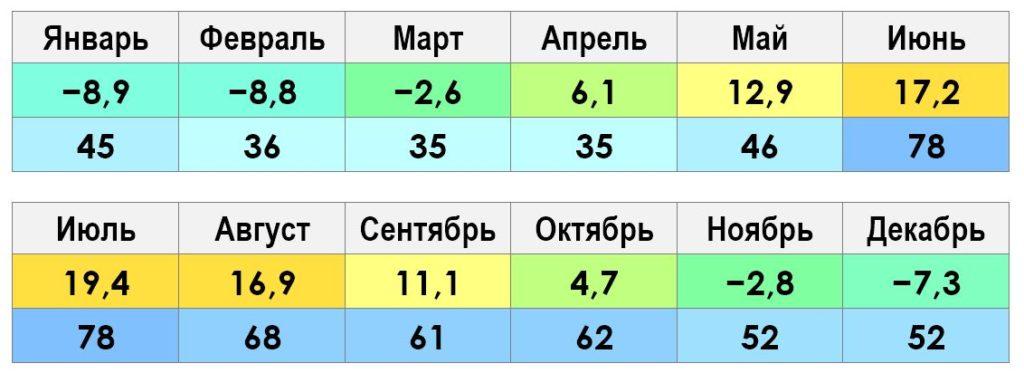 Климат и погода в Нижнем Новгороде