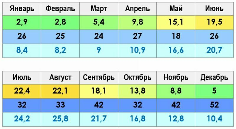 Климат и погода в Севастополе