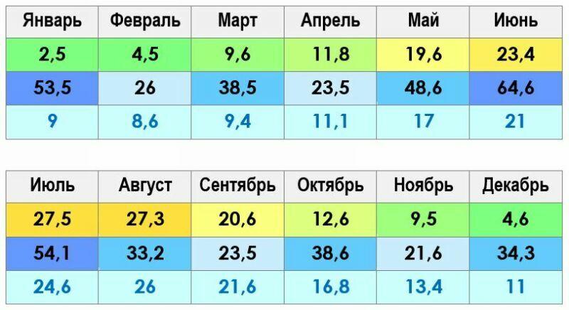 Климат и погода в Ялте