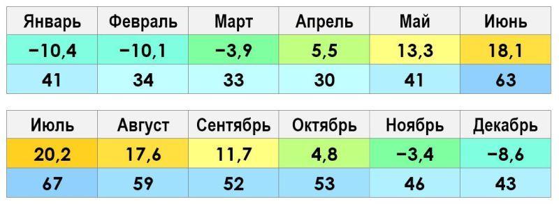 Климат и погода в Казани