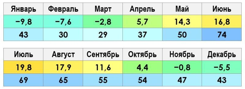 Климат и погода во Владимире