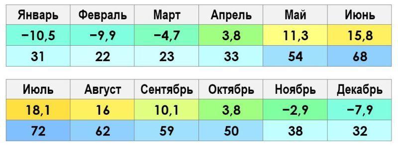 Климат и погода в Ярославле