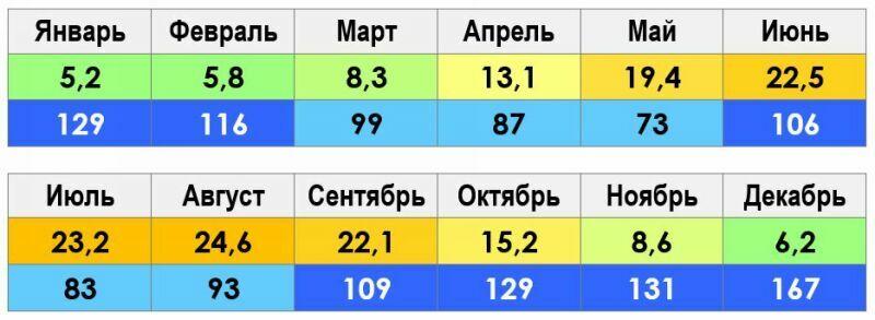 Климат Кутаиси по месяцам