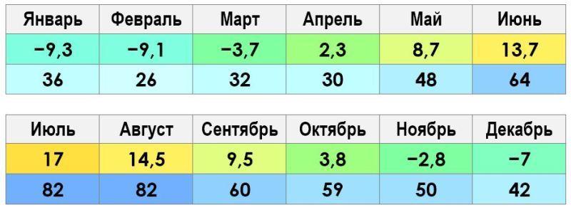 Петрозаводск климат и погода